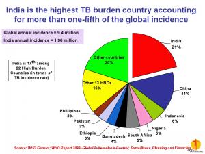 TB statistics in India